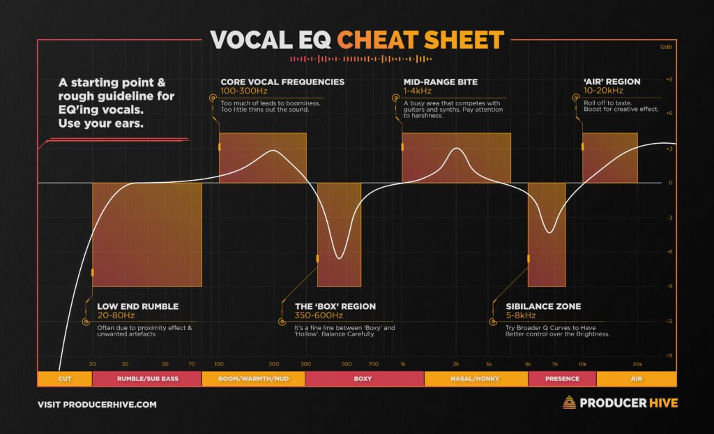 Vocal EQ Frequency Cheat Sheet/Chart