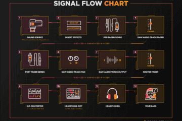 signal flow chart diagram