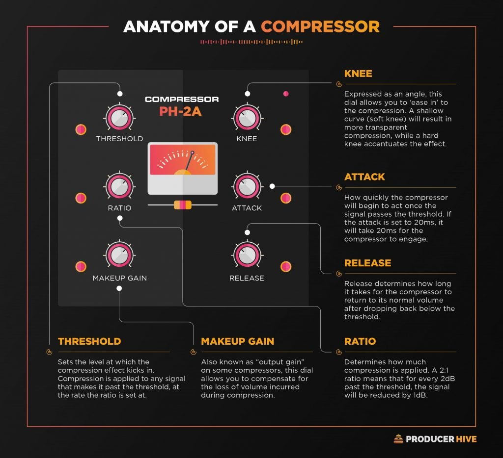 anatomy of a compressor