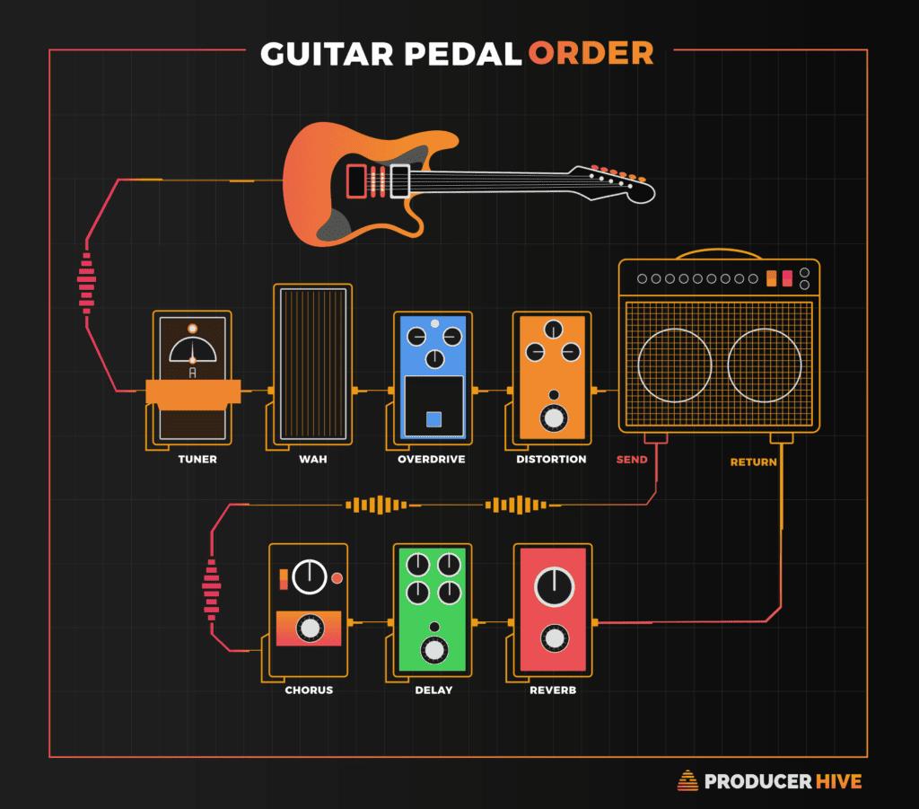 Guitar Pedal Order Diagram Guitarpedals Guitar Pedal Manual Guide
