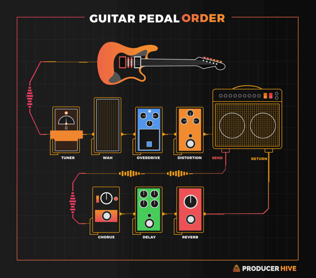 Guitar Pedal Order How To Arrange Guitar Pedals Diagram Manual Guide