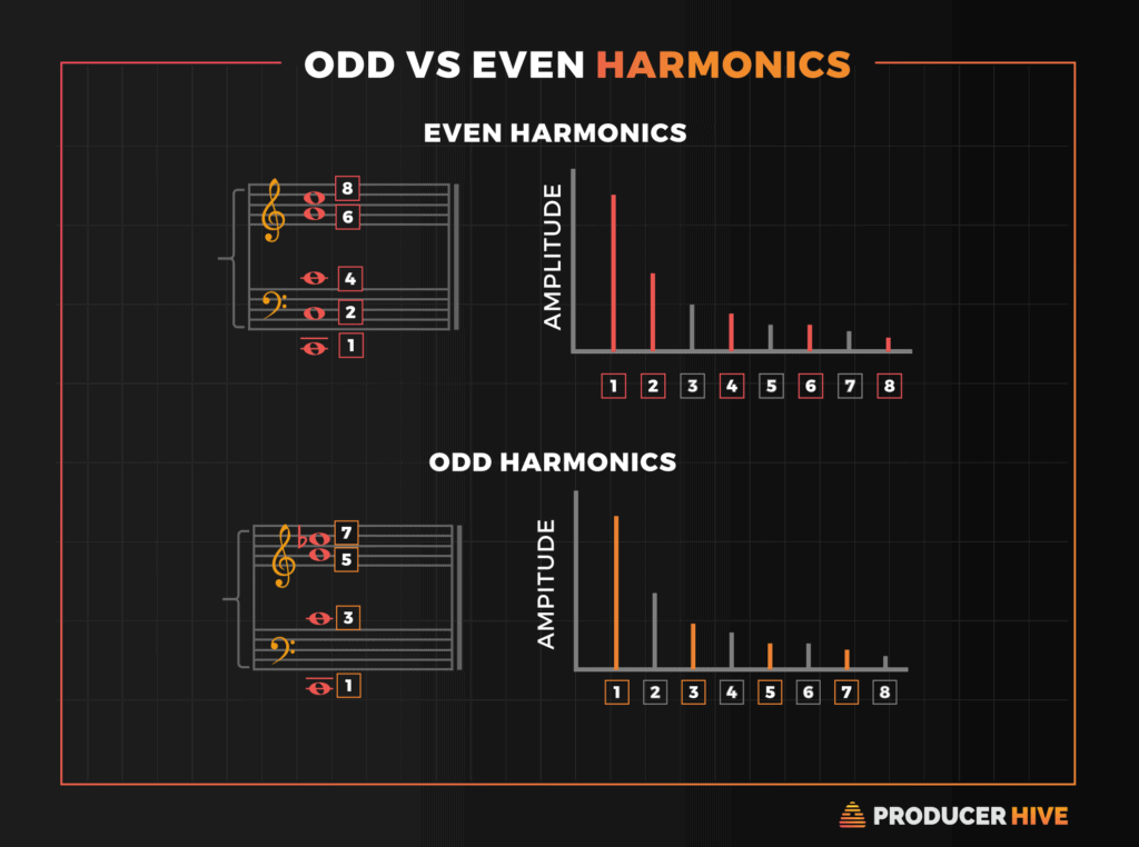 Odd-vs-Even-Order-Haromonics-1024x762.pn