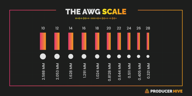 graphical representation of the awg scale