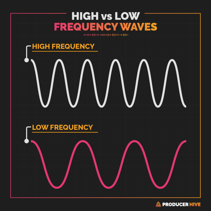 high vs low frequency waves diagram
