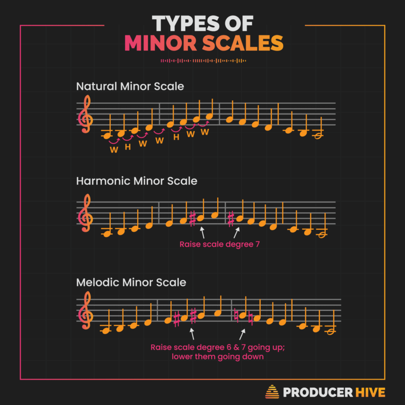 types of minor scales infographic